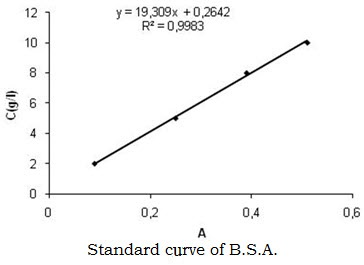 determination of a standard curve for bovine serum albumin Riuret assays are the oldest and least sensitive assays for total protein use bovine serum albumin calibration standard concentrations of albumin in.